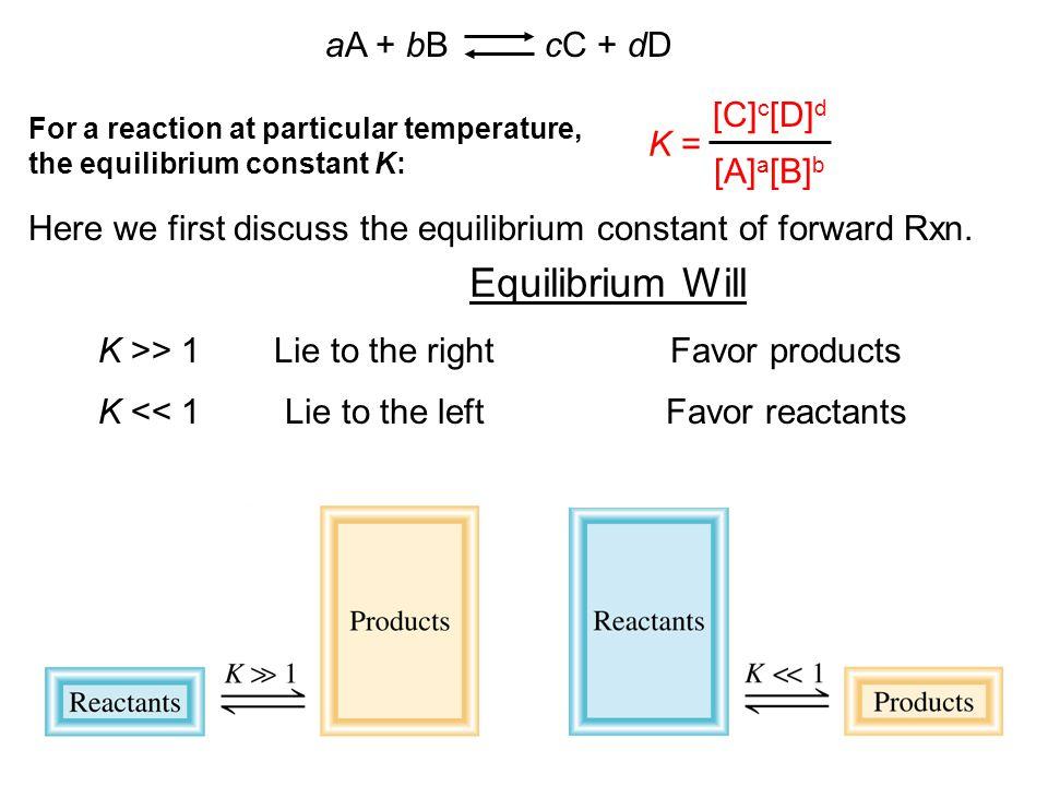 Equilibrium Will aA + bB cC + dD K = [C]c[D]d [A]a[B]b